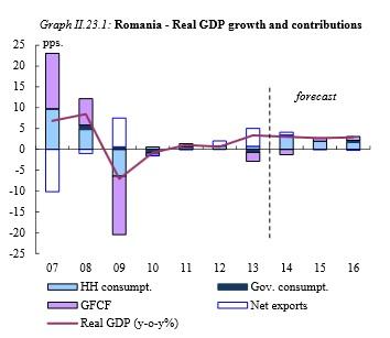 Romania GDP economie Comisia Europeana 2014 2015
