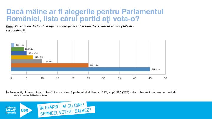 usr-sondaj-alegeri-parlament-2016